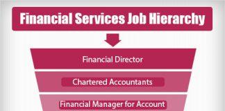 financial services job hierarchy