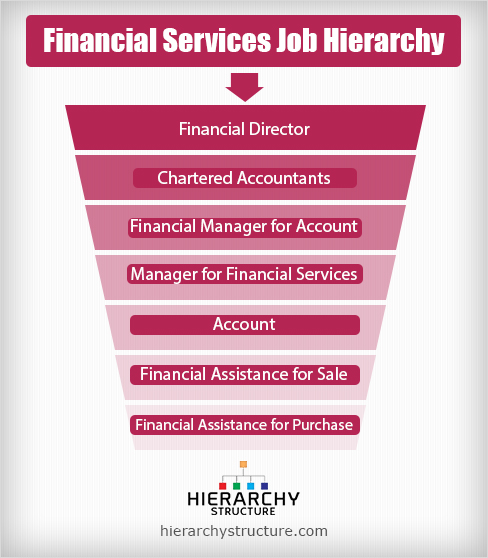 financial services job hierarchy