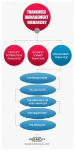 franchise management hierarchy
