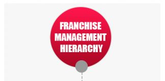 franchise management hierarchy