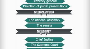 Kenya Political Hierarchy