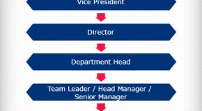 Korean Corporate Hierarchy