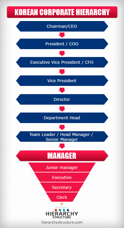 korean corporate hierarchy