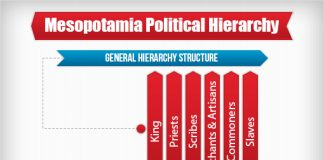 mesopotamia political hierarchy