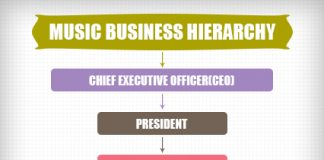 music business hierarchy