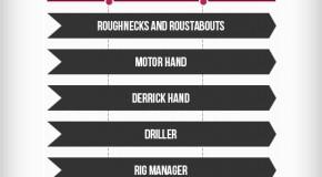 Oil Rig Job Hierarchy