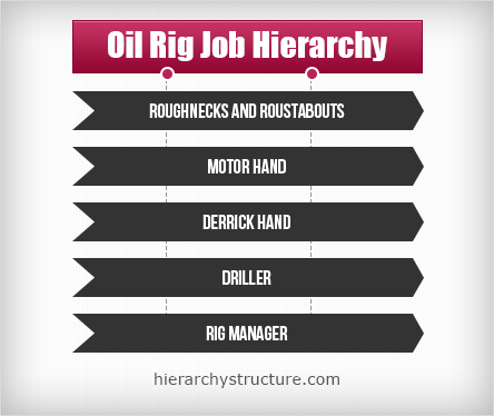 oil rig job hierarchy