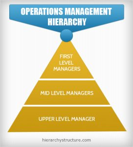 operations management hierarchy