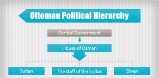 ottoman political hierarchy