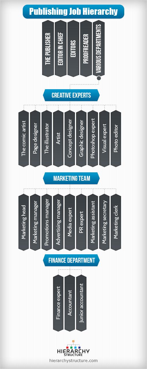 publishing job hierarchy