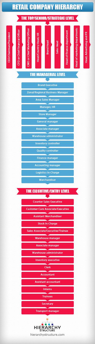 retail company hierarchy