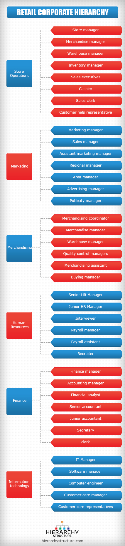 retail corporate hierarchy