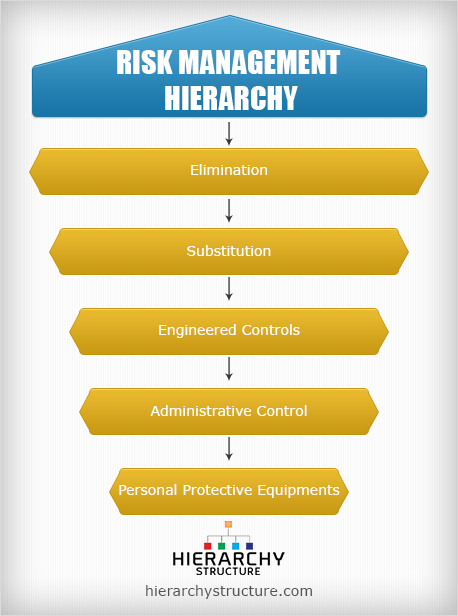 risk management hierarchy
