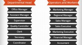 Shoe Company Hierarchy