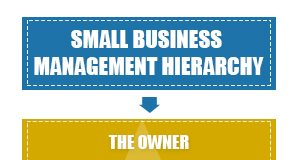 small business management hierarchy