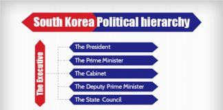 south korea political hierarchy