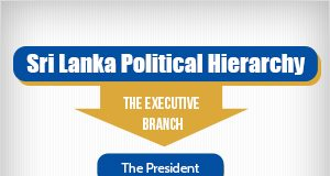 sri lanka political hierarchy