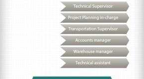 Vendor Management Hierarchy