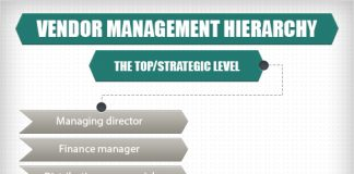 vendor management hierarchy