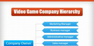 video game company hierarchy