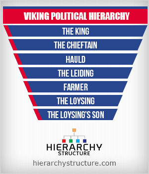 viking political hierarchy