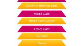 Colonial America Social Hierarchy