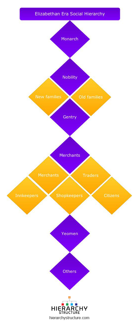 Elizabethan era social hierarchy