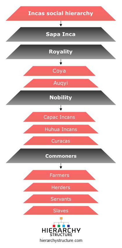 inca social structure in english - photo #15