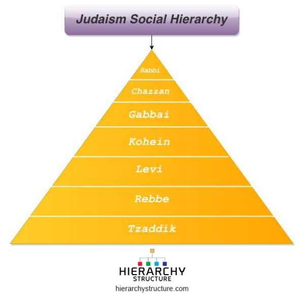 Judaism Social Hierarchy