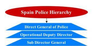Spain police hierarchy