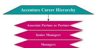 Accenture Career level Jobs Hierarchy Chart | Hierarchystructure com