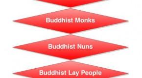 Buddhism Social hierarchy
