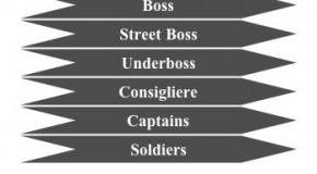 Colombo Crime Family Hierarchy