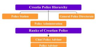 croatia police hierarchy