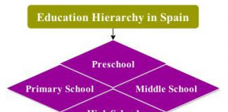 education hierarchy in Spain