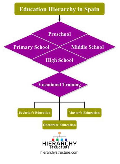 education hierarchy in Spain