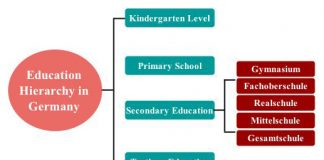 education hierarchy in germany