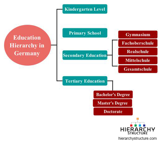education-hierarchy-in-germany.jpg