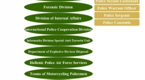 Greece Police Hierarchy