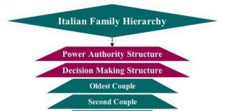 italian family hierarchy