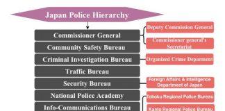 japan police hierarchy