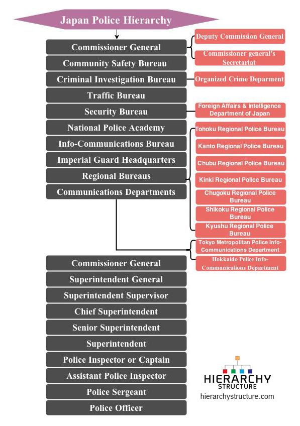 Law Enforcement Ranks >> Japan Police Hierarchy Chart Hierarchystructure Com