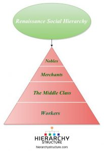 renaissance social hierarchy
