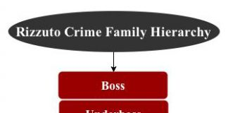 rizzuto crime family hierarchy