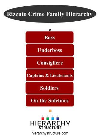 rizzuto crime family hierarchy