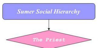 sumer social hierarchy