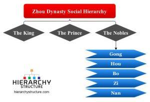 zhou dynasty social hierarchy