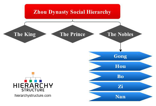 Zhou Dynasty Social Hierarchy Chart Hierarchystructure