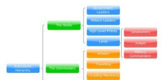 aztec social hierarchy