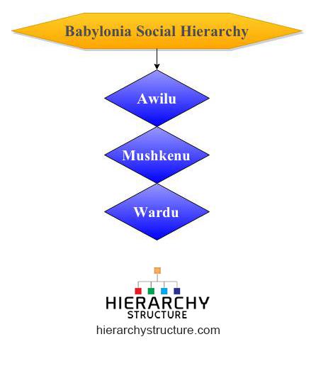 babylonia social hierarchy